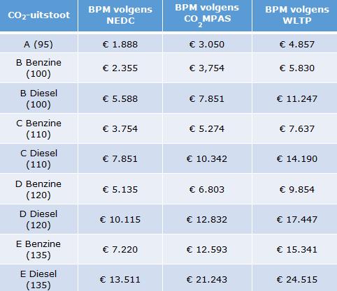 co2-uitstaat en bmp-bedrag in een duidelijk overzicht
